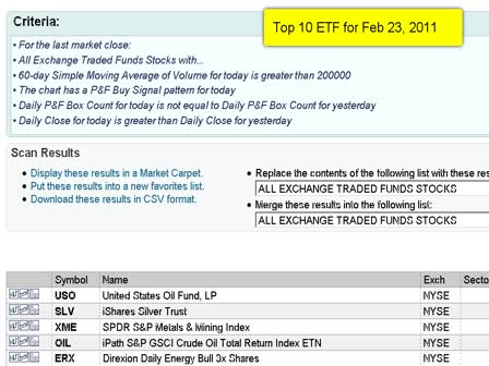 Top 10 ETF's for 2-23-2011